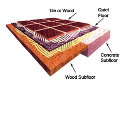 Quiet-Floor - Soundproof Underlayment